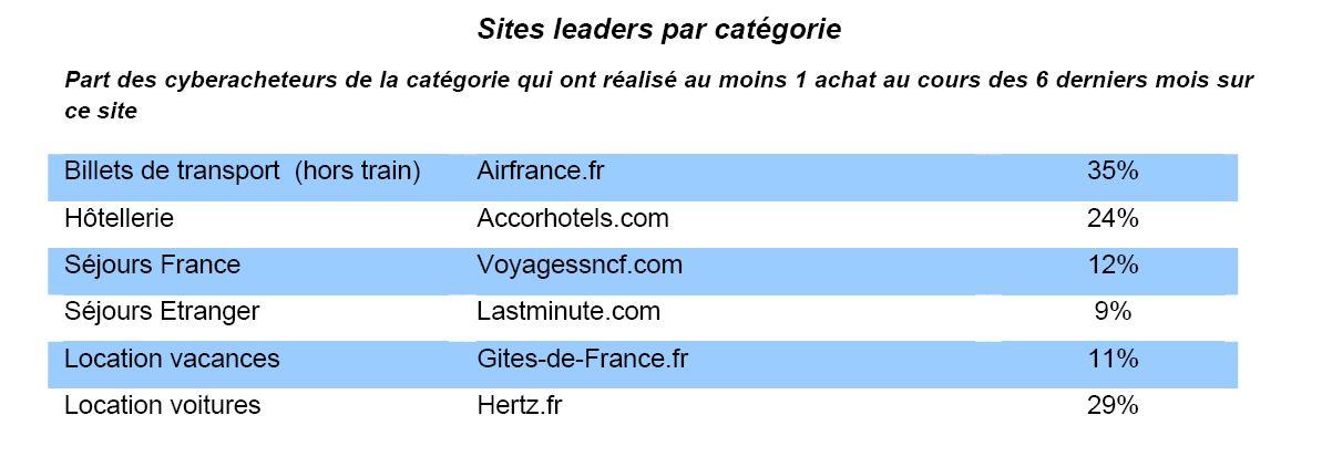 Source : FEVAD / Médiamétrie-NetRatings