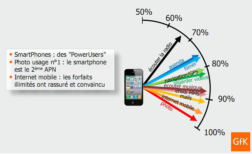 Répartition des usages des smartphones, selon GfK