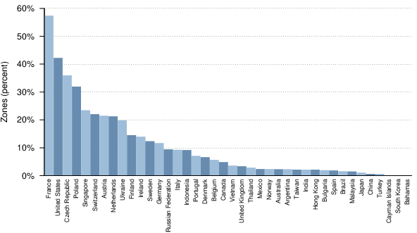 adoption IPv6