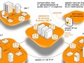 Orange Business Talk IP