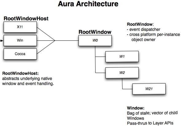 Chrome OS gestionnaire de bureaux Aura