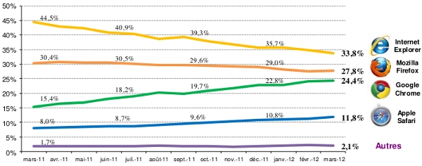 classement navigateurs Internet France mars 2012