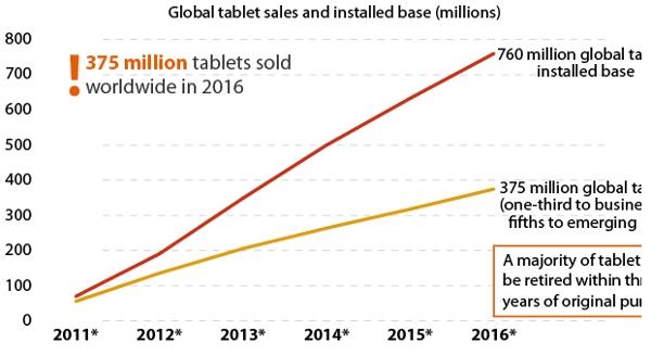 GfK Forrester marché des tablettes 2016