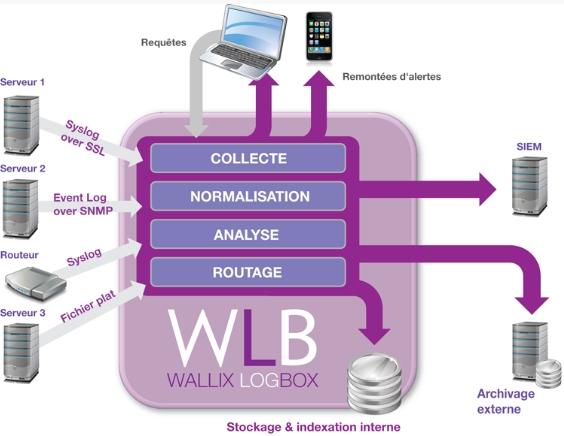 schéma fonctionnel appliance Wallix LogBox