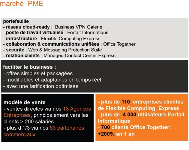 orange business services la strat gie cloud pour les pme. Black Bedroom Furniture Sets. Home Design Ideas