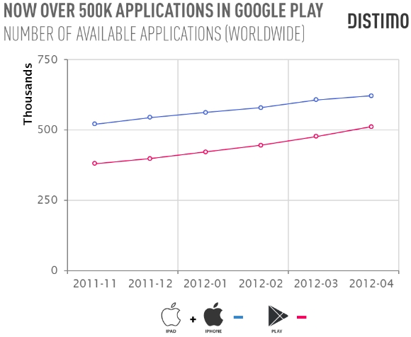 Google Play 500 000 applications - Distimo