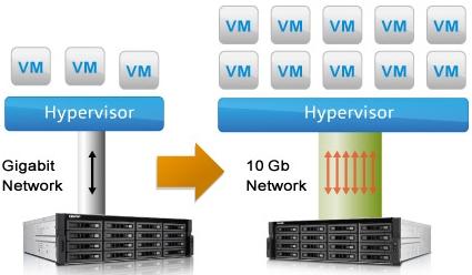NAS Qnap virtualisation Hyper-V
