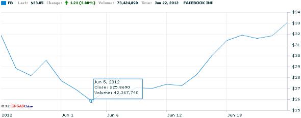 Facebook en bourse juin 2012