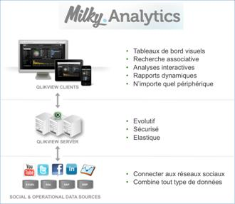 milky-analytics-facebook-emarketing