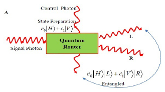 routeur quantique