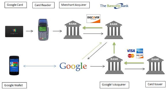 Google Wallet Card paiement électronique