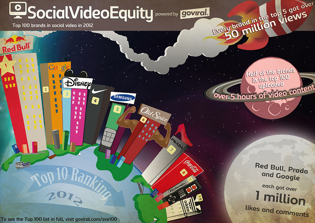 goviral-top-100-meilleures-marques-brand-content-2012