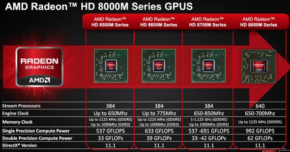 AMD Radeon - HD8000M