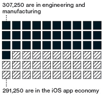 Apple économie emploi Etats-Unis