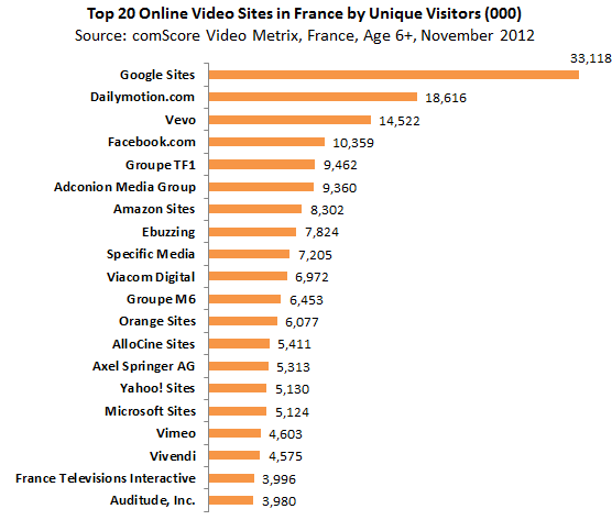 top-20-online-video-sites-in-france-by-unique-visitors