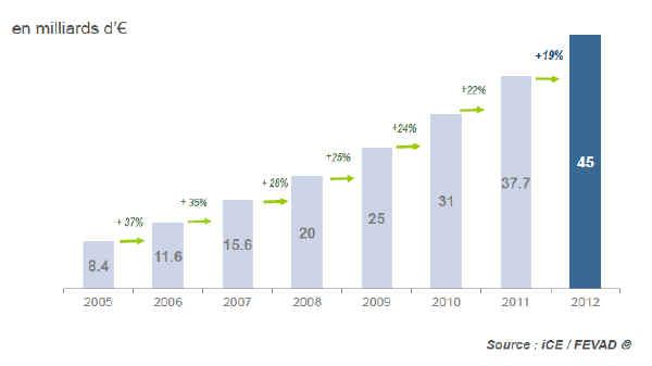 Croissance e-commerce 2012