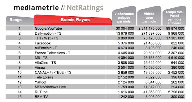 top 15 videonautes mediamétrie