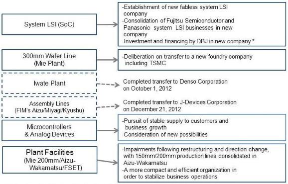 Fujitsu restructuration