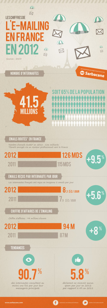 infographie-emailing-2012-sncd