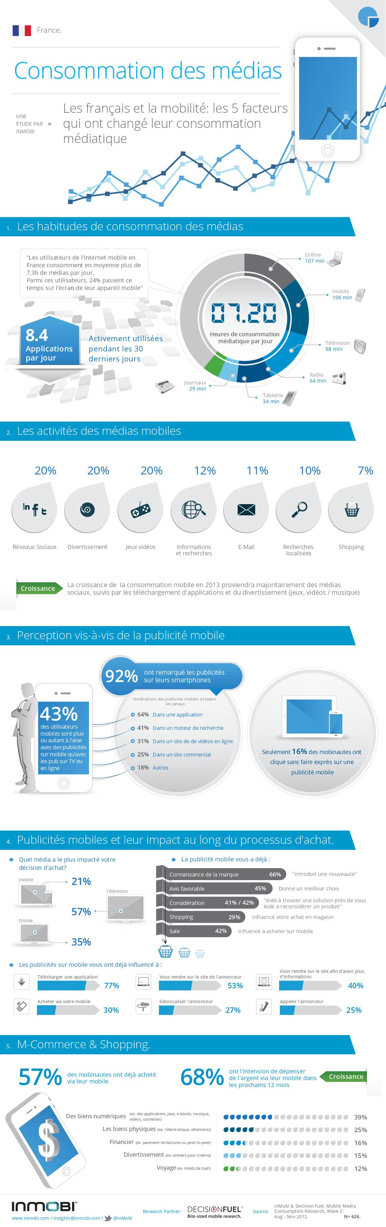 Médiamétrie  l audience Internet dopée par le mobile, les réseaux sociaux  et la vidéo ca19eaa655db