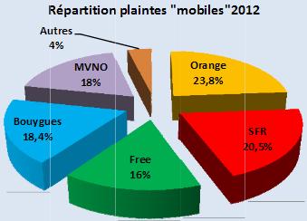 afutt_plaintes-mobiles
