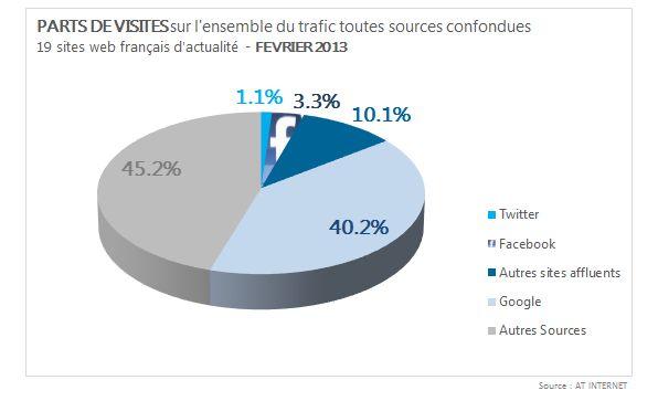 at-internet-medias-stagnation-affluents-Twitter-Facebook-etude