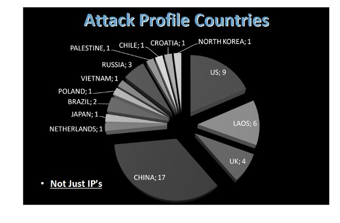 attack-profile-countries