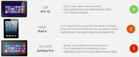 Apple iPad Microsoft Surface Dell XPS 10 tablettes réparabilité