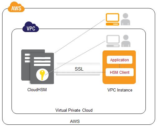 Amazon Web Services CloudHSM