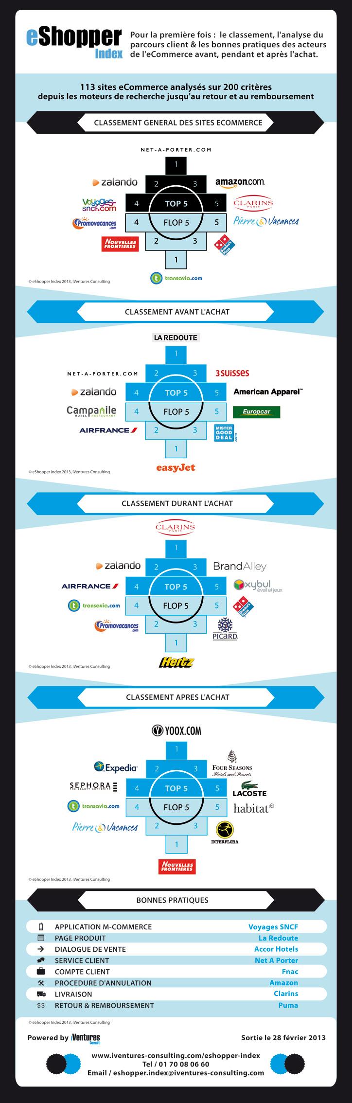infographie-eshopper-barometre-parcours-client