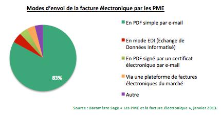 sage facture electronique pme