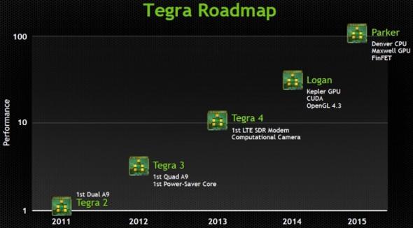 roadmap Tegra Nvidia
