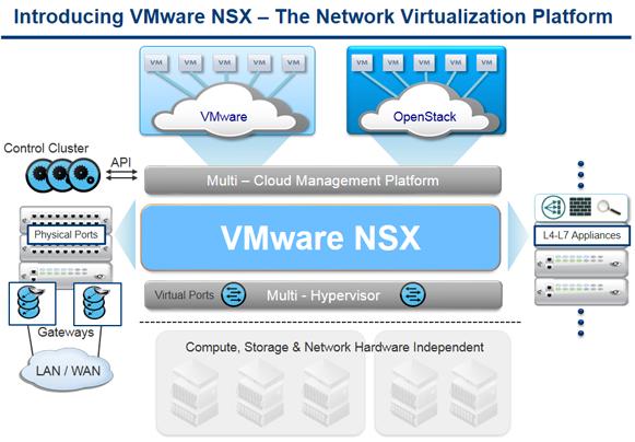 VMware NSX virtualisation réseau