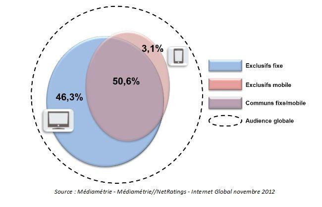 mediametri netratings internet global