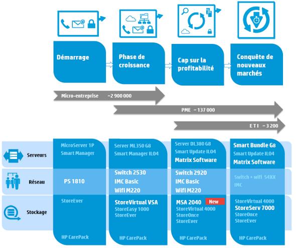 HP programme PME 2013