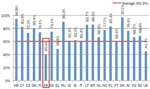 ADSL débits Europe