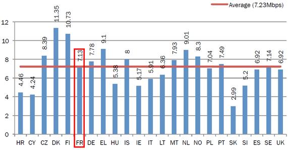 débits ADSL Europe