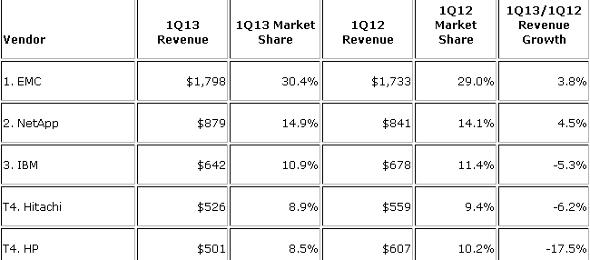 IDC marché stockage externe T1 2013