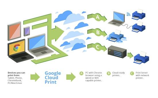 Google-cloud print-disponible-windows