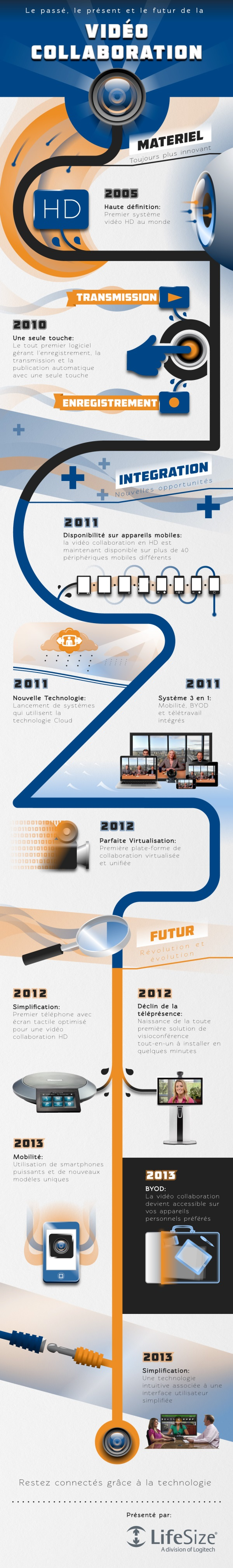 infographie-lifesize