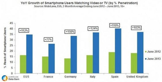 comscore-video-mobile