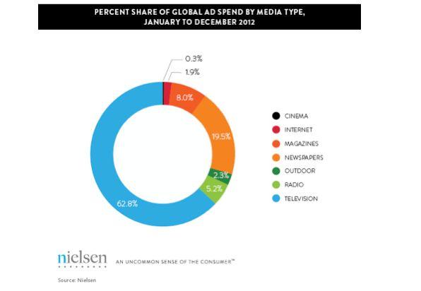 investissements-mullti-medias-2012-nielsen