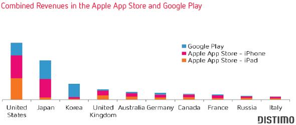 revenus-app-store
