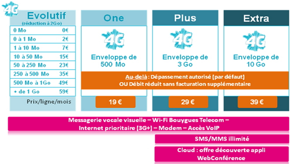 bouygues-4g-data