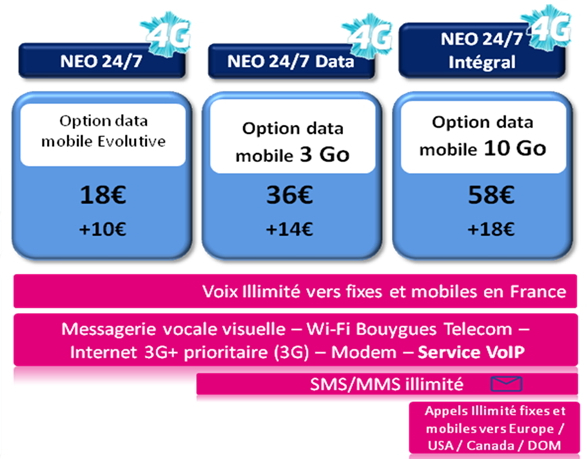 bouygues-forfaits-4g