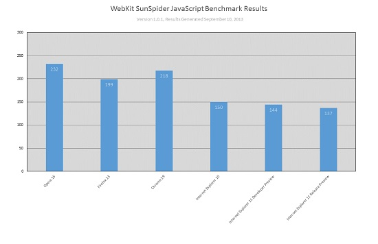 ie11-benchmark-concurrents