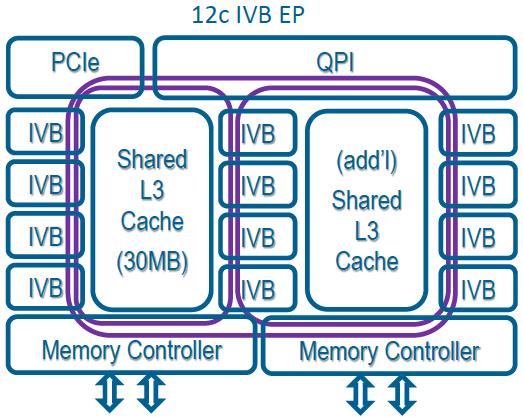 intel-xeon-e5-v2-architecture