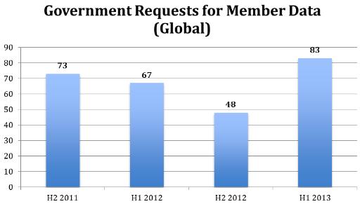 linkedin-transparence