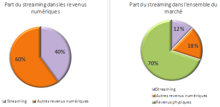 musique-streaming-france