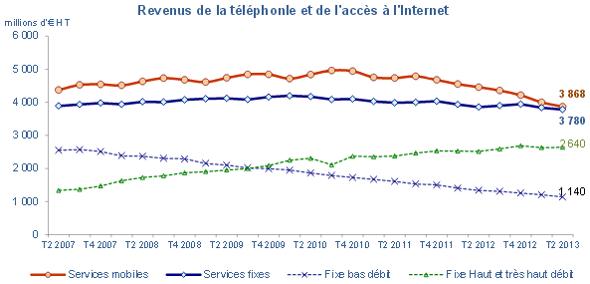 revenus-telecoms-france-t2-2013